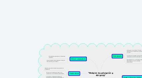 "Mind Map: ""Modelos de educación a distancia"""