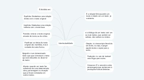 Mind Map: Intertextualidade