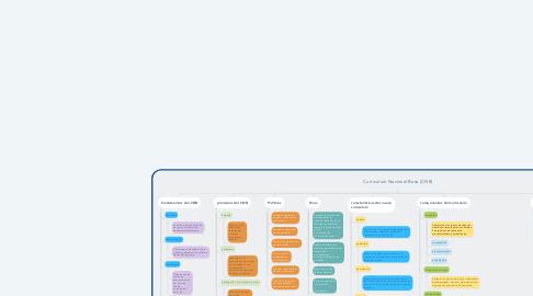 Mind Map: Curriculum Nacional Base (CNB)