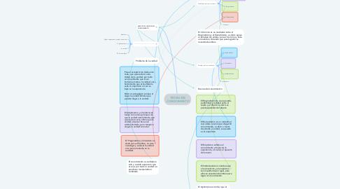 Mind Map: TEORIA DEL CONOCIMIENTO