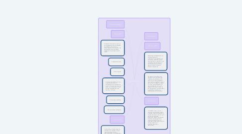 Mind Map: ¿Qué es la Heráldica?