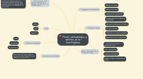 Mind Map: Psicología del trabajo  y organizaciones              Cindy Caviedes