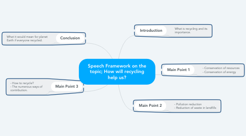 Mind Map: Speech Framework on the topic; How will recycling help us?
