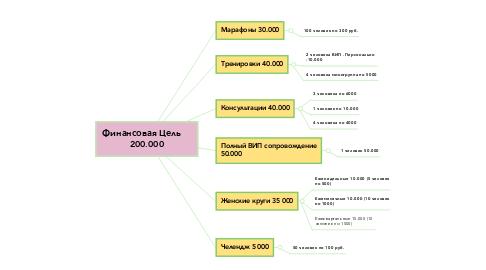 Mind Map: Финансовая Цель     200.000