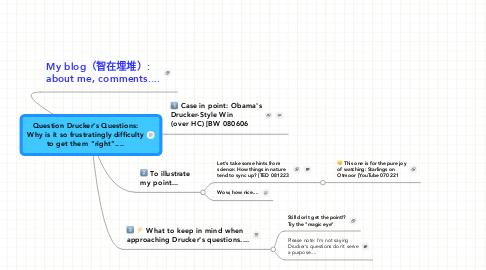Mind Map: Question Drucker