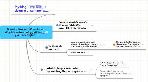 Mind Map: Question Drucker