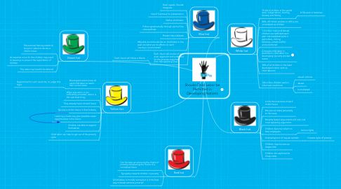 Mind Map: Should Child Labor be Permitted in Developing Nations