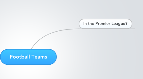 Mind Map: Football Teams