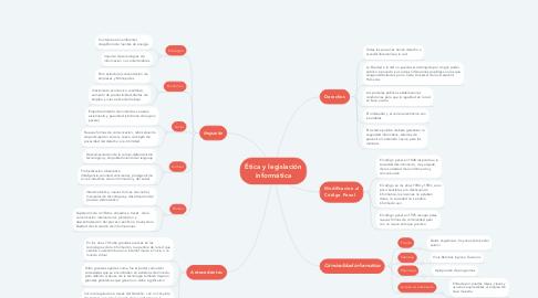 Mind Map: Ética y legislación informática