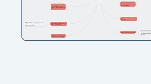 Mind Map: Promoção e Prevenção da Saúde