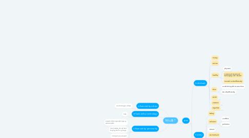 Mind Map: 为什么做 ?