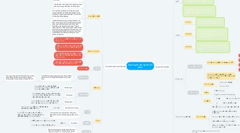 Mind Map: Tuyên ngôn độc lập Hồ Chí Minh
