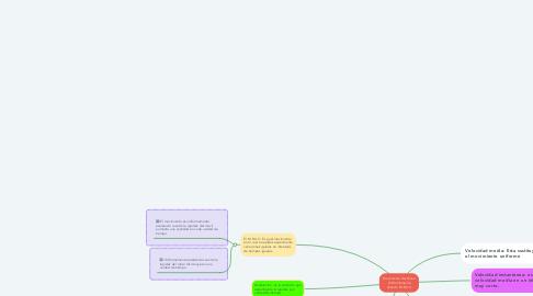 Mind Map: Movimiento Rectilíneo Uniformemente Variado M.R.U.V