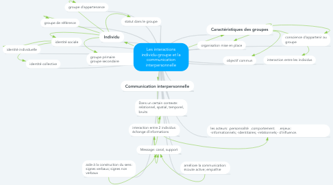 Mind Map: Les interactions individu-groupe et la communication interpersonnelle
