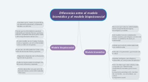 Mind Map: Diferencias entre el modelo biomédico y el modelo biopsicosocial