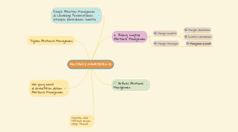 Mind Map: AKUTANSI MANAJEMEN (1)
