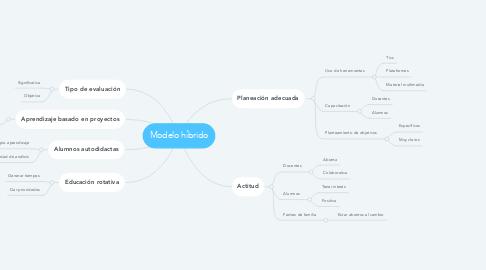 Mind Map: Modelo híbrido