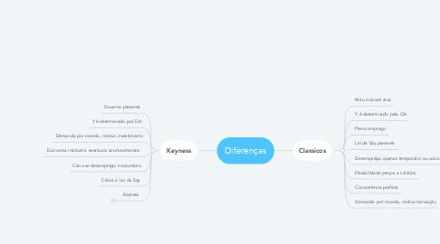 Mind Map: Diferenças