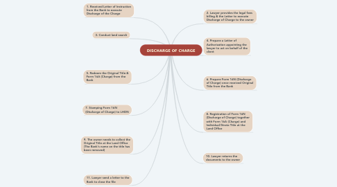Mind Map: DISCHARGE OF CHARGE