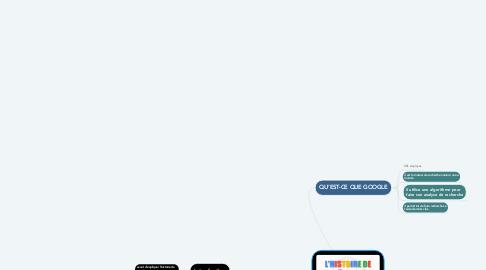 Mind Map: HISTOIRE DE GOOGLE