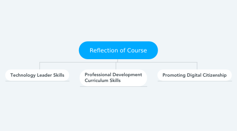 Mind Map: Reflection of Course