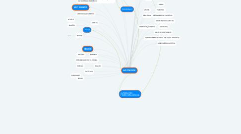 Mind Map: AFETIVIDADE