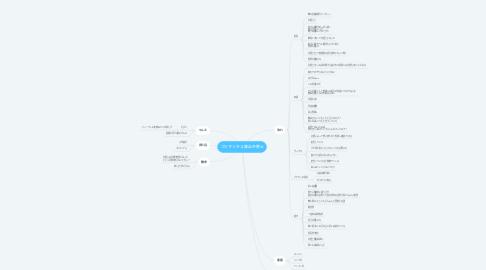 Mind Map: ゴリマッチョ熱血弁護士