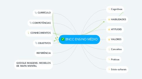 Mind Map: BNCC ENSINO MÉDIO