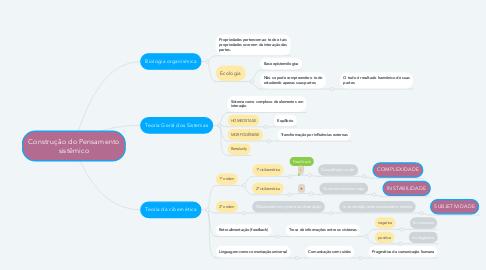 Mind Map: Construção do Pensamento sistêmico