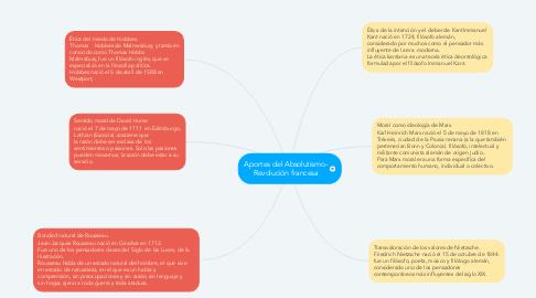 Mind Map: Aportes del Absolutismo- Revolución francesa