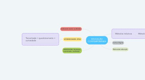 Mind Map: EDUCAÇÃO CONTEMPORÂNEA