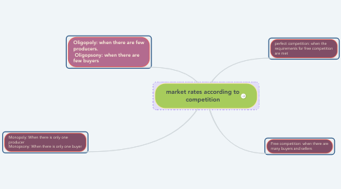 Mind Map: market rates according to competition