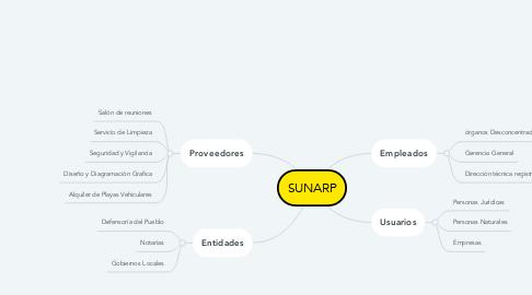 Mind Map: SUNARP