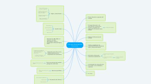 Mind Map: Funciones Generales del Interventor