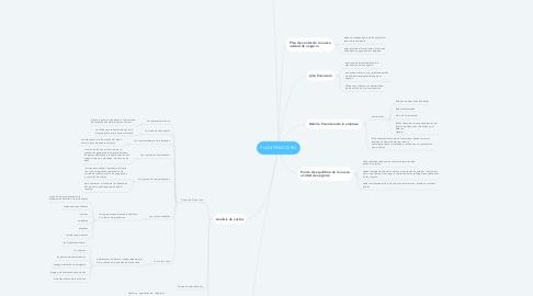 Mind Map: PLAN FINACIERO