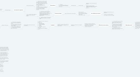 Mind Map: Comunicación y participación