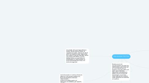 Mind Map: PSICOLOGIA POLITICA