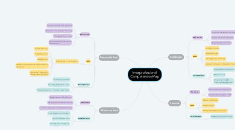 Mind Map: Interprofessional Competencies Map