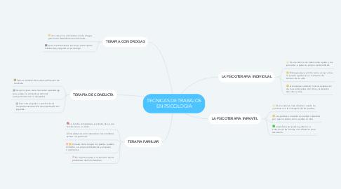 Mind Map: TECNICAS DE TRABAJOS EN PSICOLOGIA