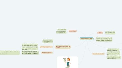 Mind Map: PROVISION DE CARTERA