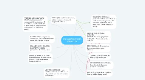 Mind Map: OS ESSENCIAIS DA INFÂNCIA