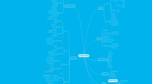 Mind Map: Komunikasi Politik