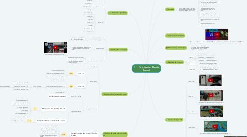 Mind Map: Fertirrigacion (Daniela Chávez)