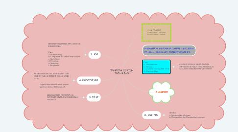 Mind Map: TAHAPAN DESIGN THINKING