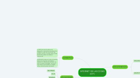 Mind Map: INTERNET DE LAS COSAS (IOT)