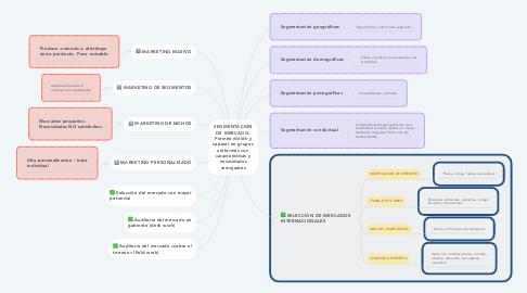 Mind Map: SEGMENTACION DE MERCADO: Permite dividir y separar en grupos uniformes con características y necesidades semejantes