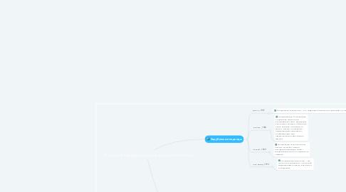 Mind Map: Подходы в определении социальной психологии