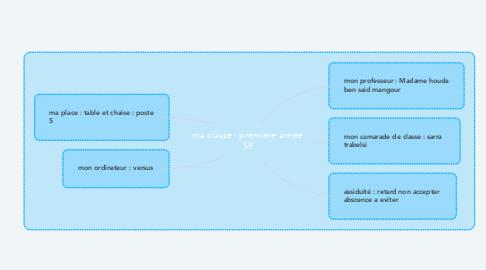 Mind Map: ma classe : premiere annee S9