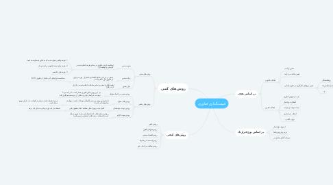 Mind Map: قیمتگذاری فناوری