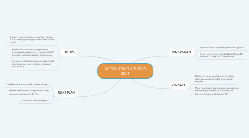 Mind Map: ACCOUNTING AGUSTUS 2021